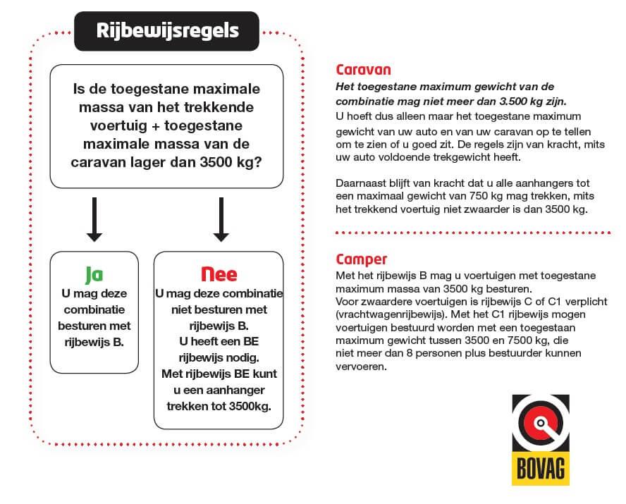 Regels voor rijbewijs voor het rijden met campers en caravans