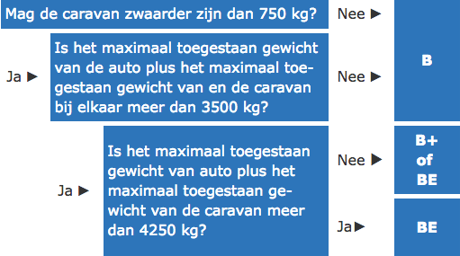 https://caravantrekker.nl/images/rijbewijs-B-of-BE-schema.png